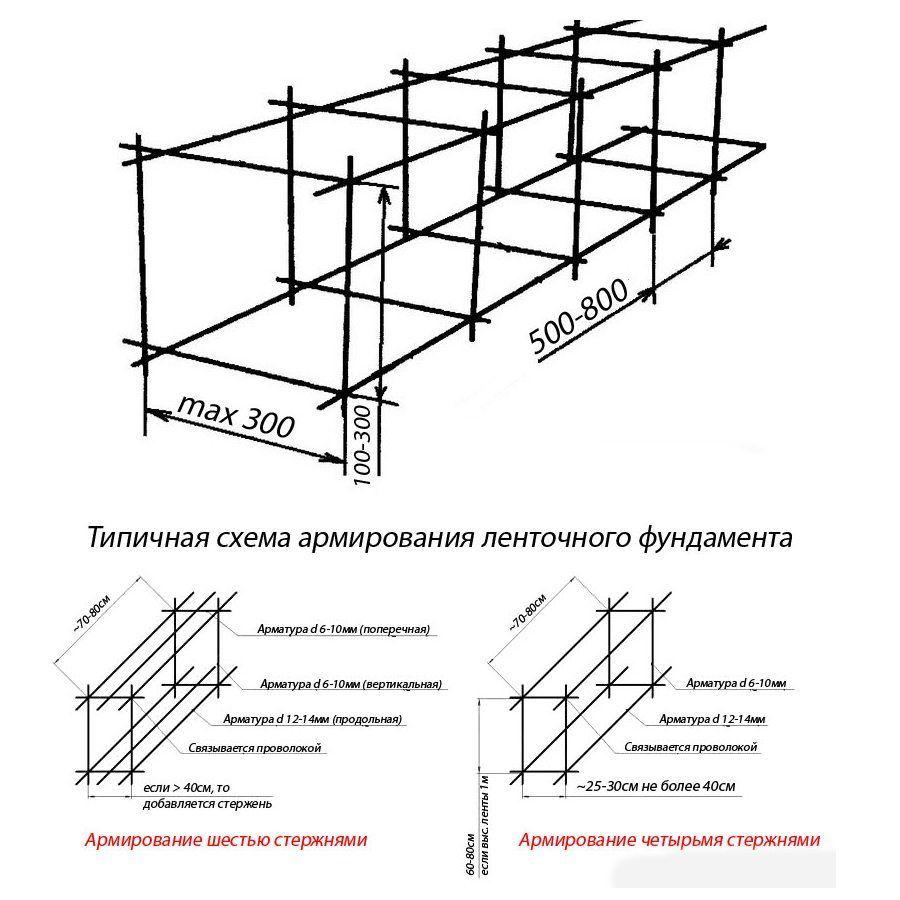 схема размещения арматурных прутков