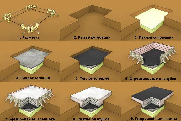 схема возведения плитного фундамента